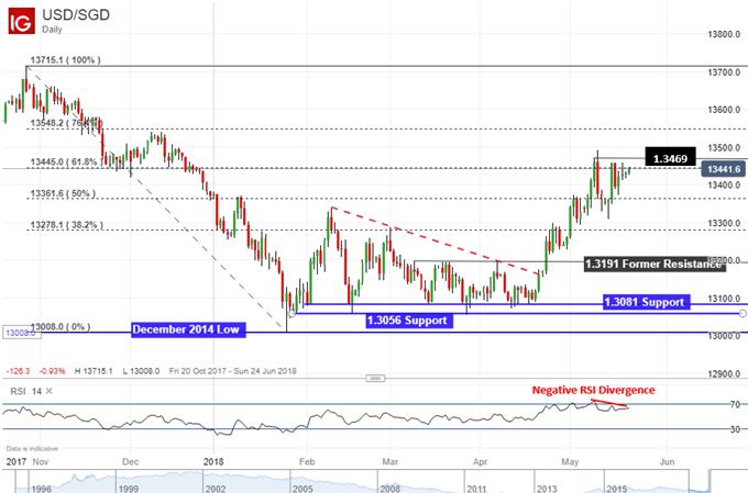 USD/SGD daily chart with negative RSI divergence