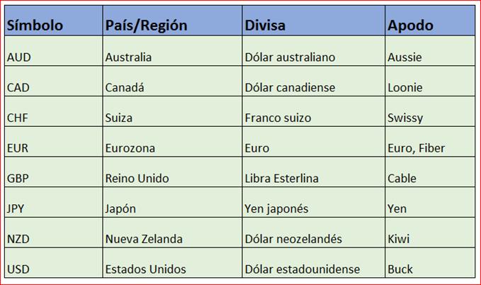 Nombres Y Símbolos De Las Principales Divisas
