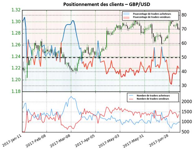 Le positionnement des traders donne une perspective mitige pour le GBP/USD