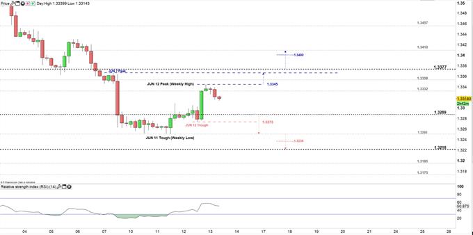 USD/CAD price 4H 13-06-19