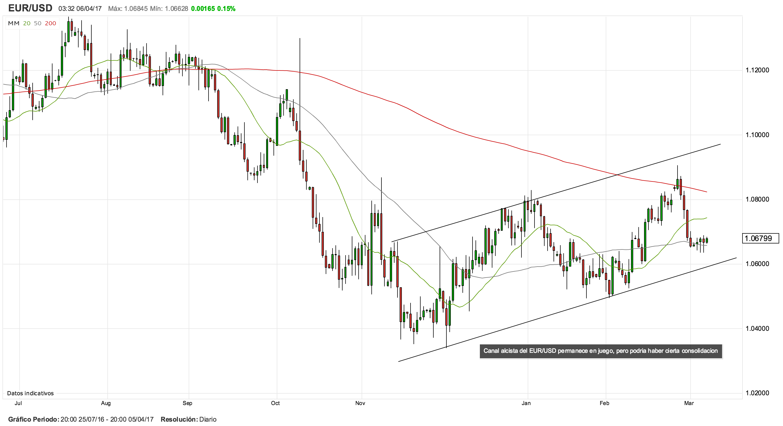 EUR/USD: Minutas del BCE mantendrían un sesgo cauteloso