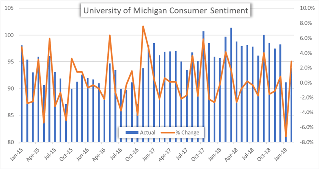 University of Michigan Consumer Sentiment Survey January 2015 to February 2019 monthly price chart