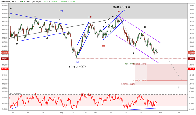 eurusd chart with elliott wave labels showing strong bearish trend.