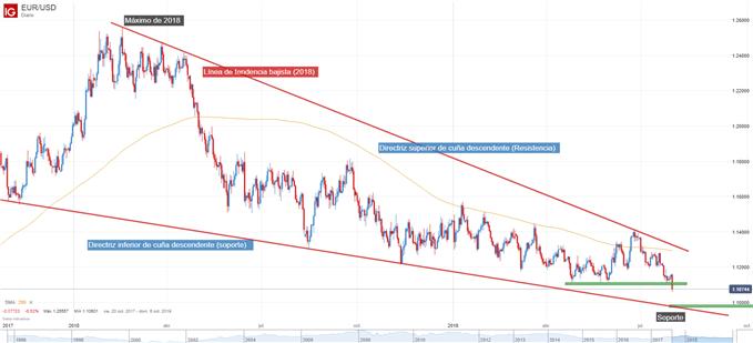 Gráfico técnico EUR/USD cuña descendente
