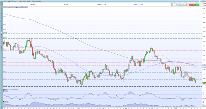 USD/CAD Outlook - Support Creaking as US Dollar Weakness Continues
