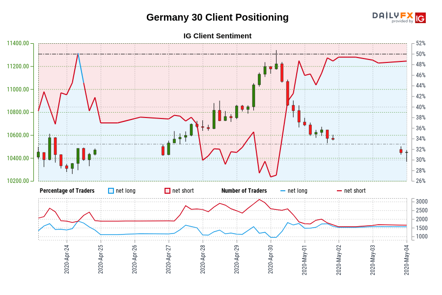 Photo of 00 GMT when Germany 30 traded close to 10,470.00.