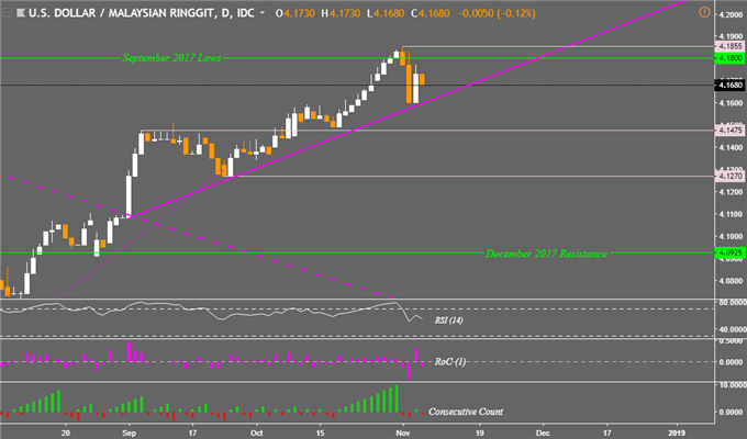 USD/PHP Extends Fall, Uptrends Hold in USD/SGD, USD/IDR, USD/MYR