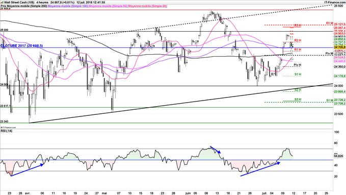 Le Dow Jones rebondit sur son support clé à 24 700 points
