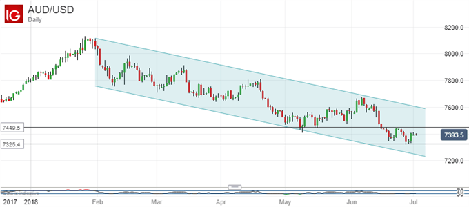AUD/USD Range Trade Likely To Presage Further Falls