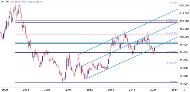 USD Q2 2021 Technical Forecast
