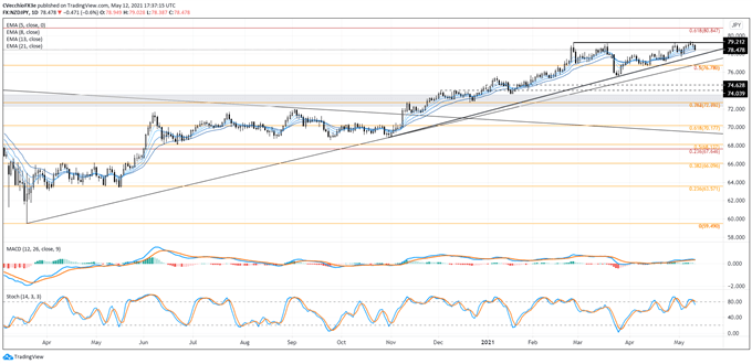 New Zealand Dollar Forecast: Just a Flesh Wound - Setups for NZD/JPY, NZD/USD