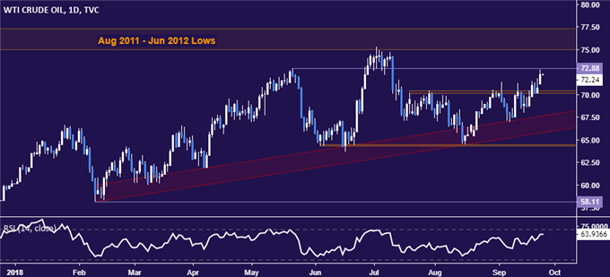 Gold Prices Look to Fed Policy Meeting for Range Break Catalyst