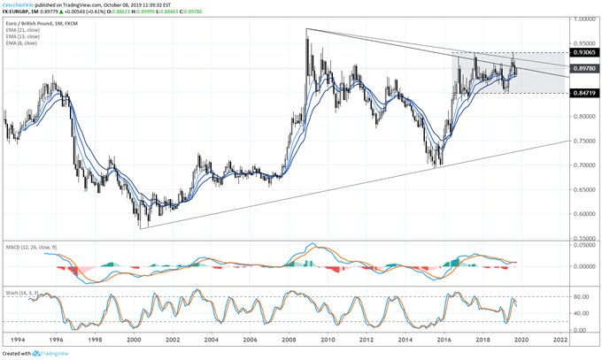 eurgbp rate, eurgbp technical analysis, eurgbp chart, eurgbp rate forecast, eurgbp rate chart, eur to gbp, gbp rate, brexit latest, brexit talks, brexit