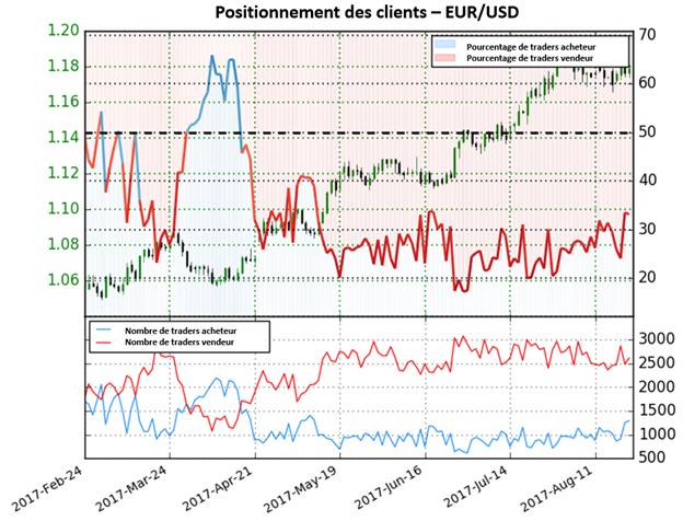 EUR/USD : La tendance haussière est-elle terminée ?