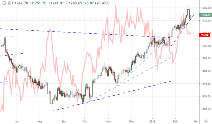 Gold & DXY Index