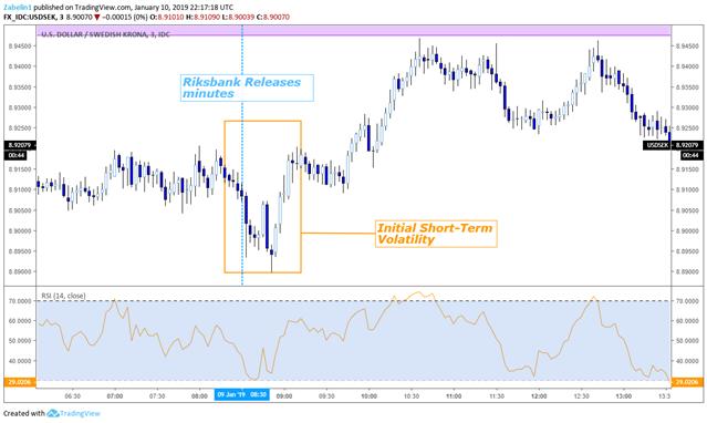 USD/SEK - 3 Minute Chart
