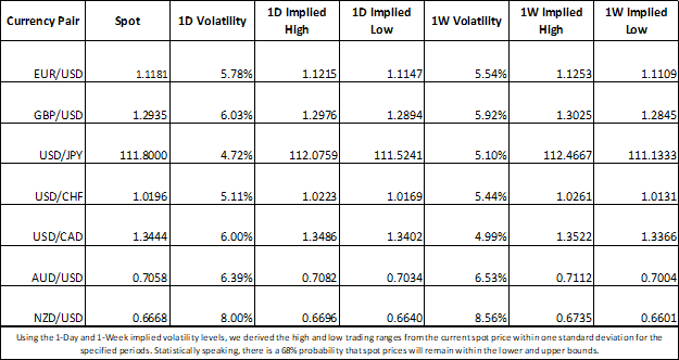 Forex volatility EURUSD, GBPUSD, USDJPY, USDCHF, USDCAD, AUDUSD, NZDUSD Price Chart