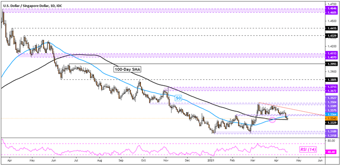 US Dollar Analysis, Looking Vulnerable: USD/SGD, USD/THB, USD/IDR, USD/PHP