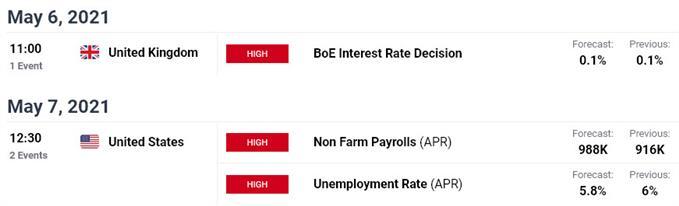 Key UK / US Economic Data Releases - GBP/USD Event Risk