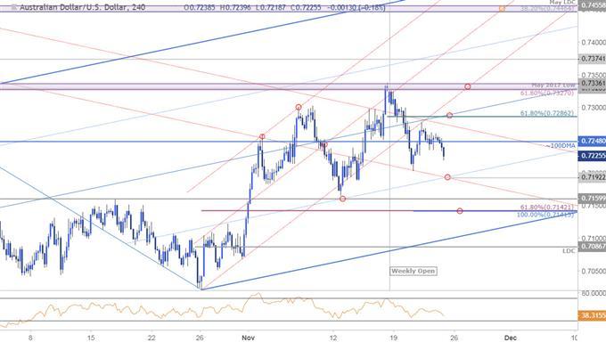 AUD/USD 240min Price Chart