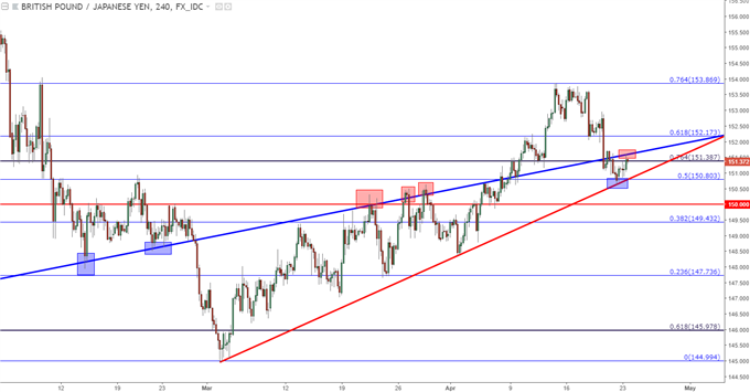 gbpjpy four hour chart