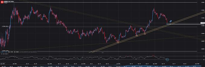 GBP/CAD amplía las caídas de agosto y pone la vista en una zona de soporte clave