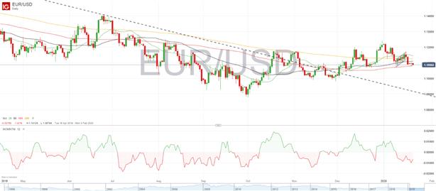 Análisis EUR/USD: continúan las caídas a la espera de los datos del ZEW