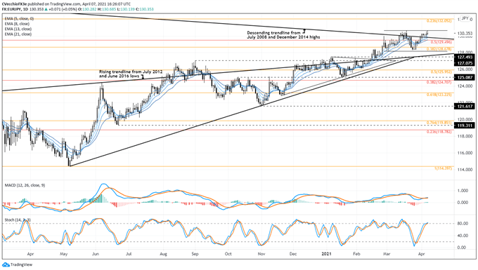 Euro Forecast: Why the Strong Start to April May Continue for EUR/GBP, EUR/JPY, EUR/USD