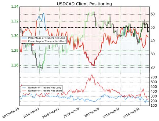 USD Dips on Soft PPI Posing Downside Risks to Tomorrow's CPI - US Market Open