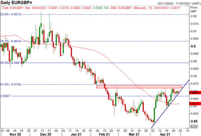 EUR/USD Looks Past GDP, EUR/GBP Coiling for a Breakout