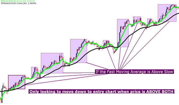 How to scalp the FX market using a moving average strategy
