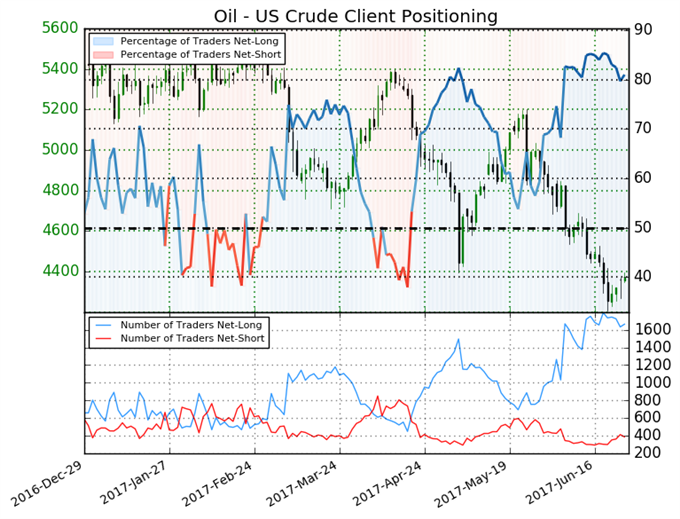 Bullish Signals Pointing to Crude Oil Price Recovery