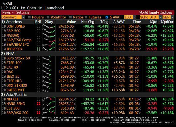 Performance des indices mondiaux majeurs au deuxième trimestre 2018