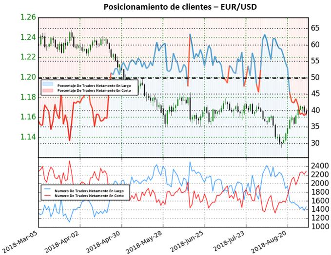 Perspectiva contraria bajista para el EUR/USD