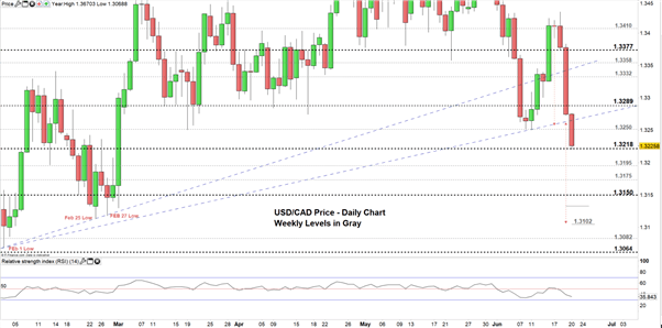 Canadian Dollar Outlook: USD/CAD Selloff Might Continue Below This Price