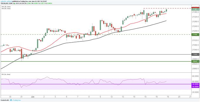 Dow Jones : vers des nouveaux records en intraday