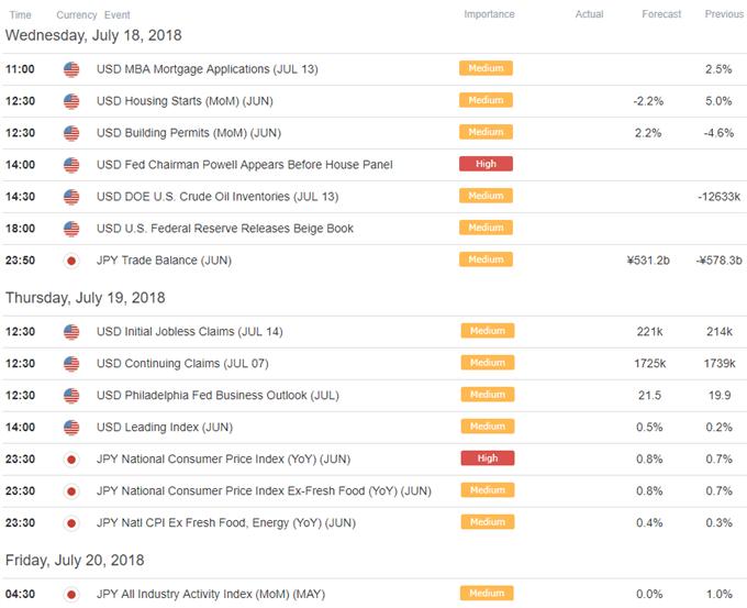 USD/JPY Economic Calendar