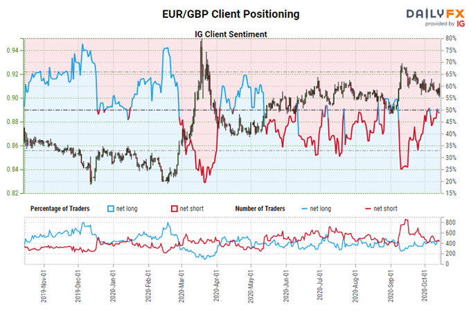 Brexit Latest: Deal Optimism Stokes British Pound Rally - Levels for EUR/GBP, GBP/JPY, GBP/USD