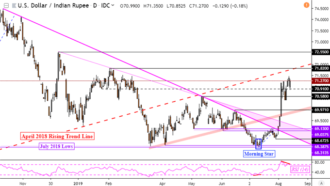 US Dollar Uptrend on SGD, PHP, MYR, INR at Risk to Fading Momentum?