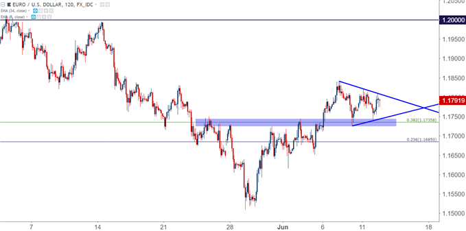eur/usd eurusd two-hour chart