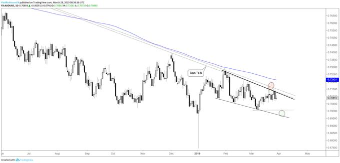 المخطط اليومي لزوج العملات الدولار الأسترالي مقابل الدولار الأمريكي AUDUSD، مقاومة خط اتجاه
