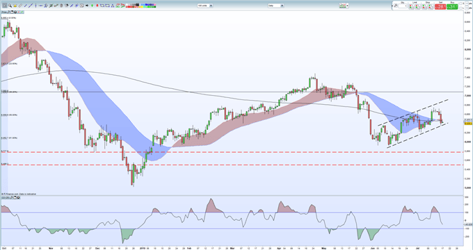 Crude Oil Price - Sell-Off May Extend if Support Levels Fold