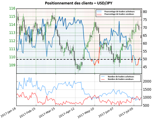 USD/JPY sans direction claire selon le sentiment des traders