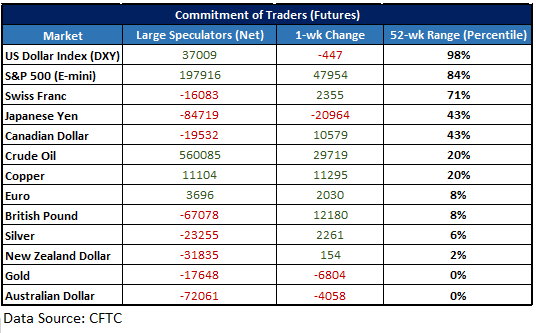 CFTC CoT data table