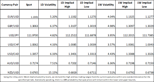 Forex market implied volatility and trading ranges EUR, GBP, JPY, USD, CAD, AUD, NZD, CHF