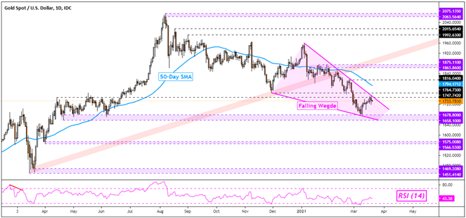 Crude Oil Prices Tumble, Uptrend at Risk? Gold Outlook Remains Bleak