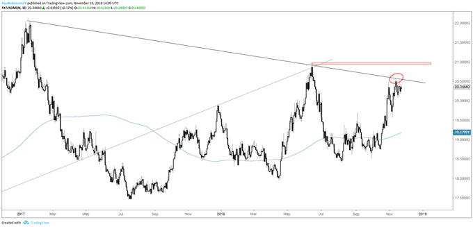 usd/mxn daily chart, t-line resistance
