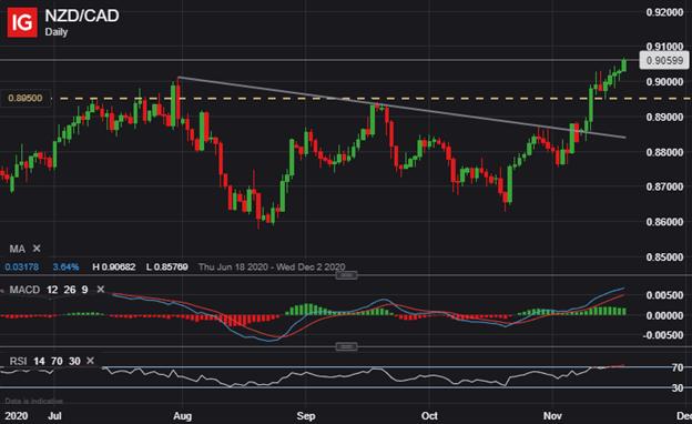 NZDCAD Price Chart Canadian Dollar Technical Forecast