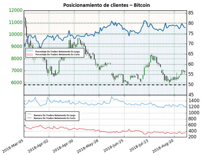 Bitcoin busca definir una nueva dirección