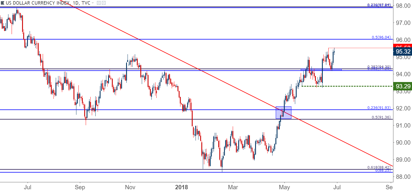 US Dollar Back To 2018 Highs As EUR USD Tempts The Lows